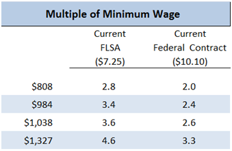multiple minimum wage