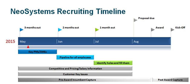 neosystems recruiting timeline
