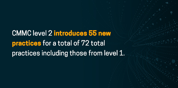 CMMC level 2 introduces 55 new practices (72 total)